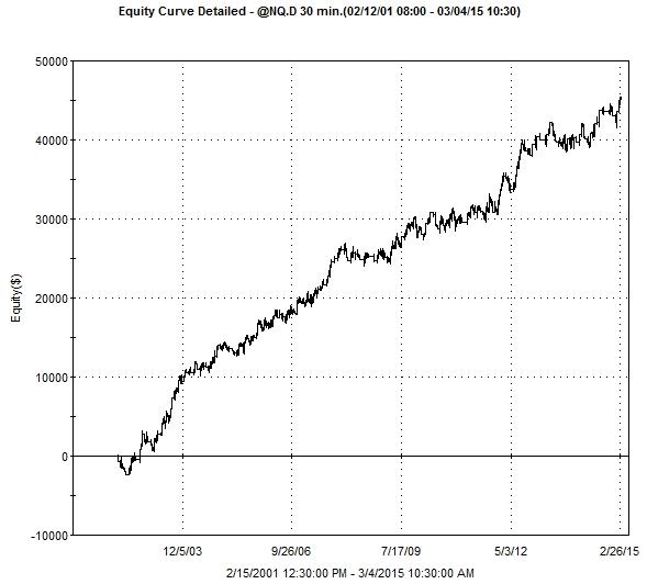Index futures trading system